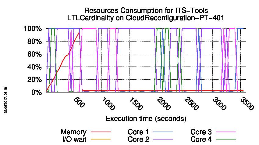 MCC'2017 - Execution of r180-csrt-149580964200185