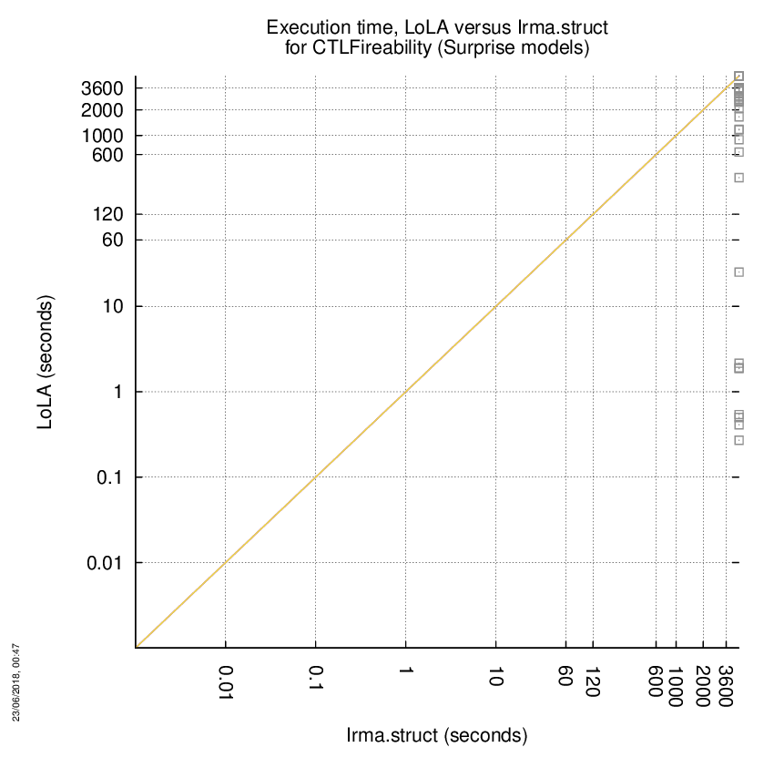 time chart